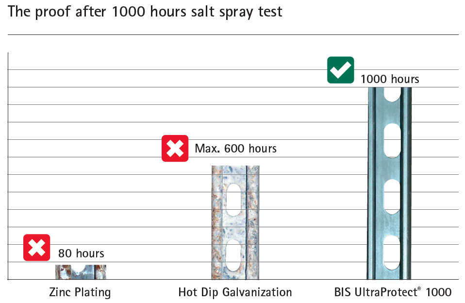 Salt-Spray